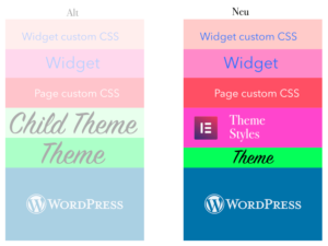 Elementor Theme Styles